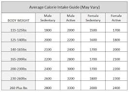 Calorie Requirements Chart 2019