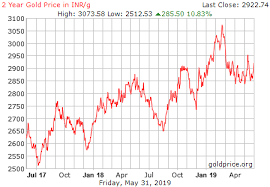 Live Gold Rate In India Inr Gram Historical Gold Price Chart