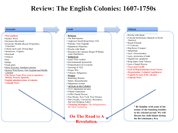 Settlement Of The New England Colonies Chart Fall 2015 Colonial Period 1607 1750s Chart Ppt