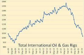 International Rig Count Still Falling Peak Oil Barrel