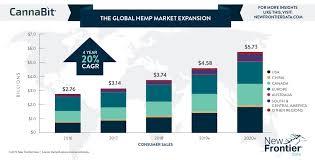 Hemp Uses Chart The Global Hemp Market Expansion New Frontier Data