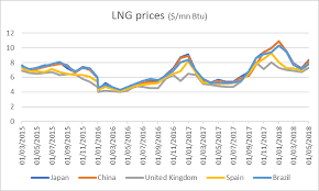 Liquefied Natural Gas Lng Global Market Trends And Analysis