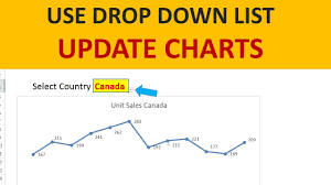 How To Create A Dynamic Chart With Excel Drop Down List