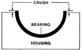 Engine Bearing Clearance Chart Engine Bearing Clearance Can Cause Early Failures If Not