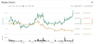 Bitcoin Wallet Chart Can I Launch Ethereum Wallet Before Nodes Sync Bitcoin