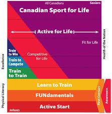 Long Term Athlete Development Bc Deaf Sports