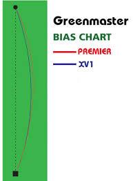 Greenmaster Bowls Bias Chart Bowls Avenue