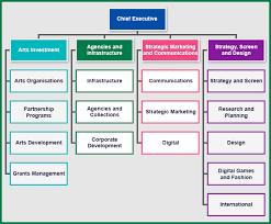 Organizational Chart For Design Agency Bedowntowndaytona Com