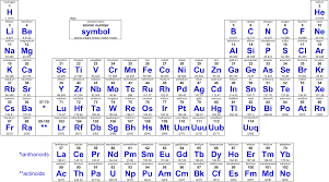 periodic table with atomic mass rounded off
