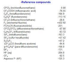 Fluorine Nmr Data