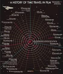 Time Travel Pics Time Travel Infographics Visually