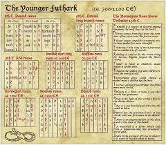 Real Viking Runes Norse Amino