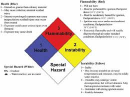 Chemical Hazard Chart 4 Evaluating Hazards And Assessing Risks In The Laboratory