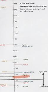 X Ray Factors Chart Ndthand Conversions