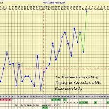 Basal Temperature Celsius Online Charts Collection