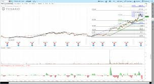 3 11 2017 Tesaro Tsro Stock Chart Review Trendy Stock