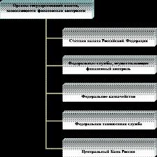 Контрольная работа по Финансам  Состав и структура органов финансового контроля определяются государственным устройством страны функциями и задачами выполняемыми государством на каждом