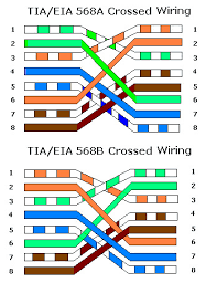 the difference between straight and crossover ethernet cables cat5 wiring diagram at Wired Ethernet Diagram