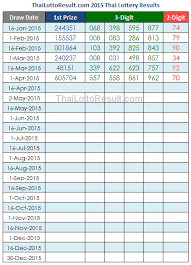 Thai Lottery Result Chart 2014 Thai Lottery Results Lotto Tips 2015 Thai Lottery Results