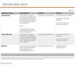 ihg reward chart how to use ihg rewards club dining to earn more points 2018