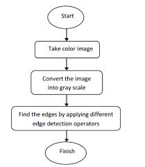 Flow Chart For Cnc Machine Download Scientific Diagram