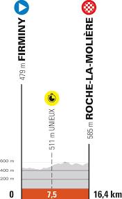 En total, 8 etapas con inicio. U8htp6fgcughrm