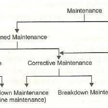 5 Flow Chart Of Cmms Functions 13 Download Scientific