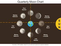 Moon Chart Quarterly Moon Chart Powerpoint Slide Template