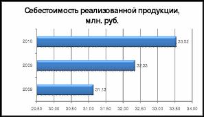 Дипломная работа Анализ формирования и распределения прибыли  Рисунок 2 Динамика себестоимости реализованной продукции млн руб