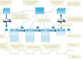 Stream Analysis Chart How To Create Value Stream Map Vsm Value Stream Mapping