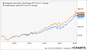 Vgt Etf Chart Vgt The Sector Fund That Owned Too Much Vanguard