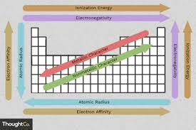 Periodic Charge Chart Chart Of Common Charges Of Chemical Elements