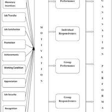 Literature Review Matrix Sample Pdf A Literature Review On Motivation