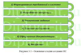Разработка проекта автоматизации правового сопровождения  Получите бесплатно демо версию