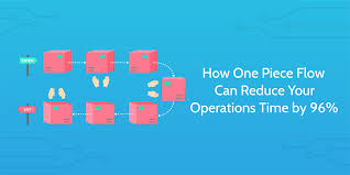 How One Piece Flow Can Reduce Your Operations Time By 96