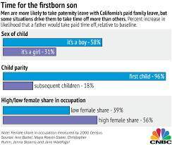 California Leave Laws Chart Zuckerberg Excluded Not Many Men Are Taking Paternity Leave