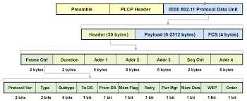 802 11 frame format wireless networks