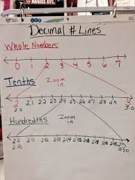 Rounding Decimals On A Number Line Anchor Chart Examples