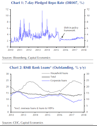 Watch Chinese Central Bank Actions Not Talk Investing Com