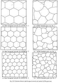 Determining Austenite Grain Size Of Steels 4 Methods