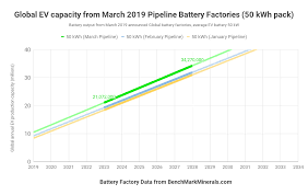 Battery Output Chart Global Lithium Ion Battery Planned Capacity Update 9