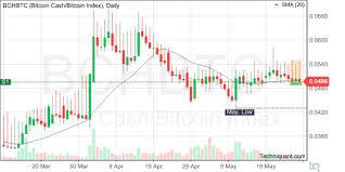 Bitcoin Cash Candlestick Chart Techniquant Bitcoin Cash Bitcoin Index Bchbtc Technical