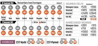 Railfarehike Mumbai Local Fares Remain Partially Unchanged