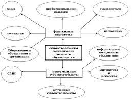 Социализация личности агенты механизмы факторы виды и этапы  reg 25 jpg