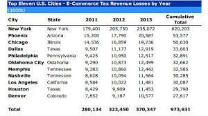 Online Sales Cost Cities And Counties Billions In Taxes Mayors Say