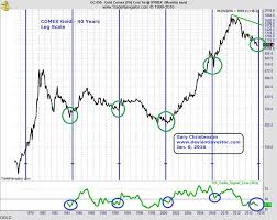 Gold Price In 2016 The Market Oracle