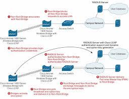 cisco aironet 1400 series wireless bridge cisco what is bridge in networking at Bridges Network Diagram