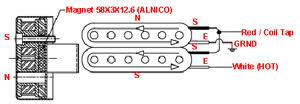 mighty mite strat wiring diagram illustration of wiring diagram \u2022 kasea mighty mite wiring diagram advantage wholesale vintage bucker alnico double coil covered pickup rh advantagewholesale com fishman powerbridge wiring diagram mighty mite pickup wiring