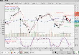Uob Stock Price Chart Singapore Stock Investment Research Uob Everyone Caught