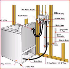 best ideas about washing machine drain hose how to properly drain and vent a washing machine google search